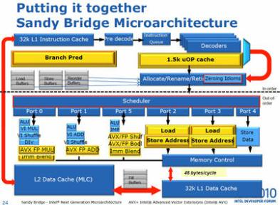 Intel Sandy Bridge Architecture